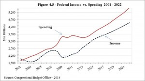 Federal_Income_vs_Spending