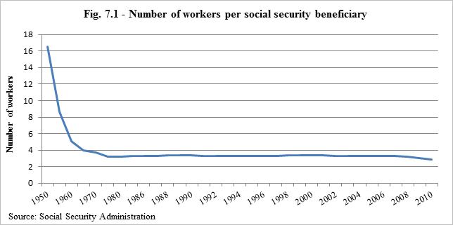 Number of workers per social security beneficiary