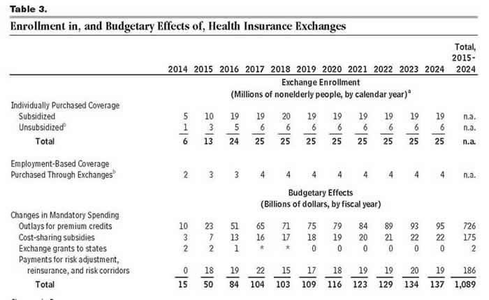 CBO Estimate of Obamacare 0414 - Table 3