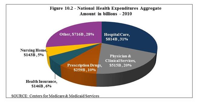 NationalHealthcareSpending2011