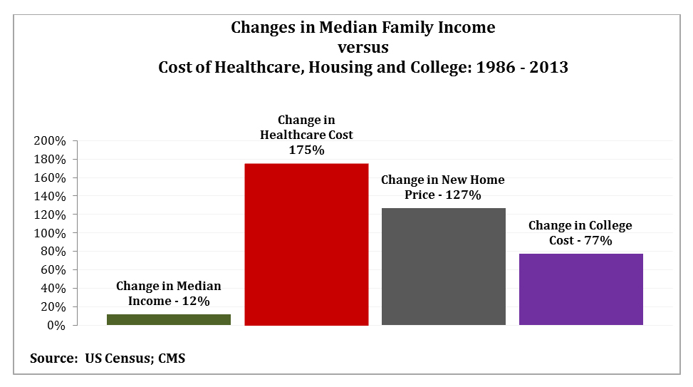 Change in Income vs Cost of Healthcare, Housing and College 1986 -2013